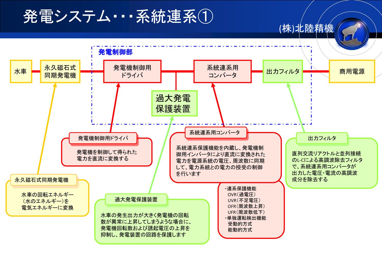 発電システム 系統連系1