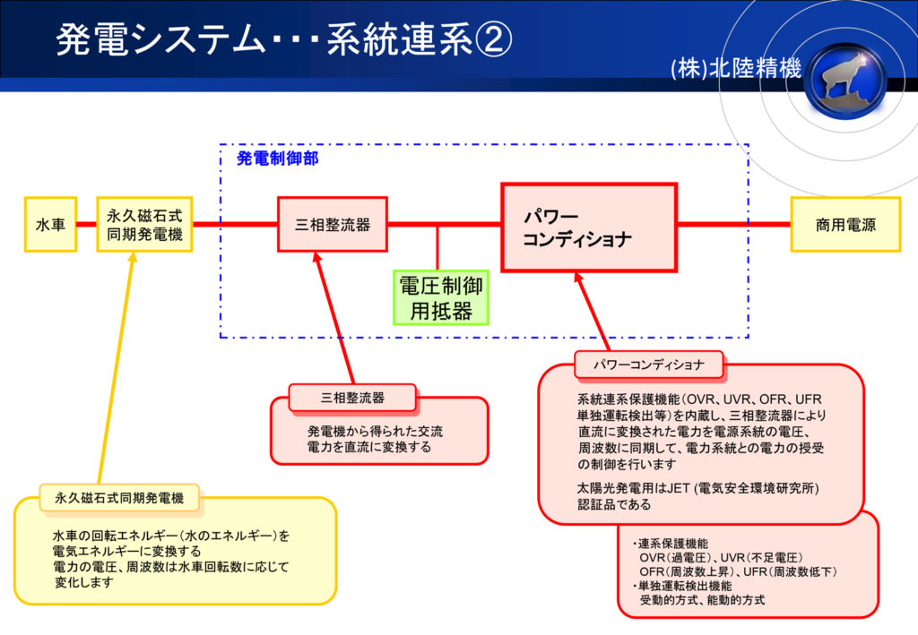 発電システム 系統連系2