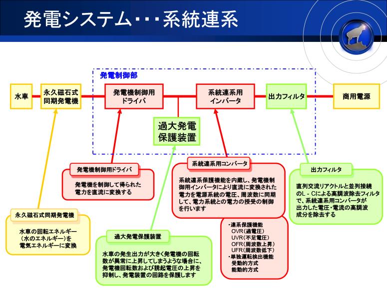 発電システム 系統連系